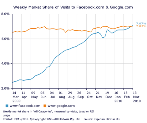 Hitwise data showing Facebook overtaking Google in monthly traffic.
